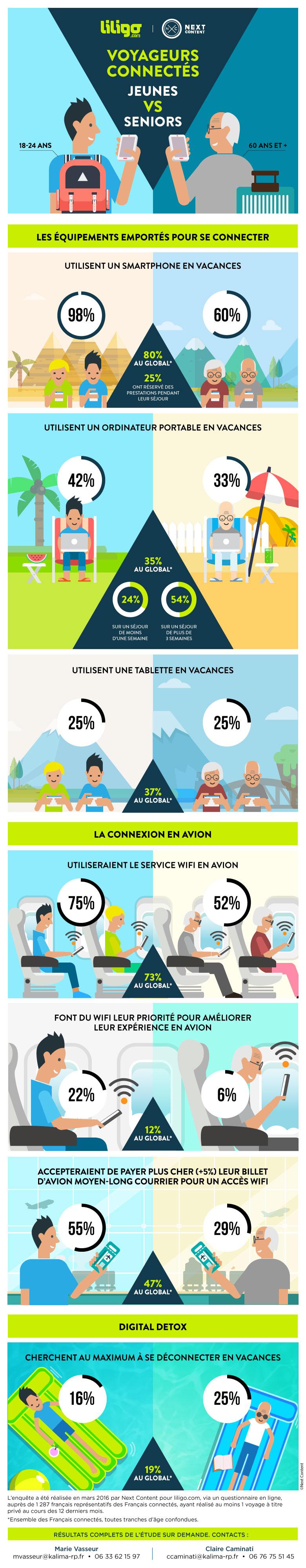 Voyageurs connectés : jeunes vs seniors